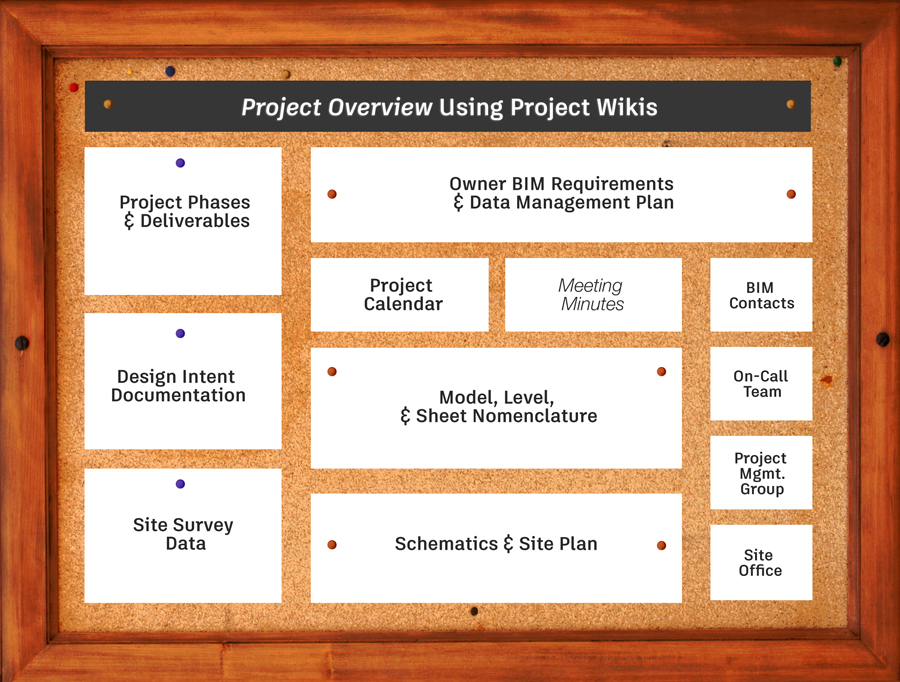 Create a project wiki for your entire team and include your BIM Execution Plan, from links to important documentation like design intent and site survey to site plan and level/sheet nomenclature.