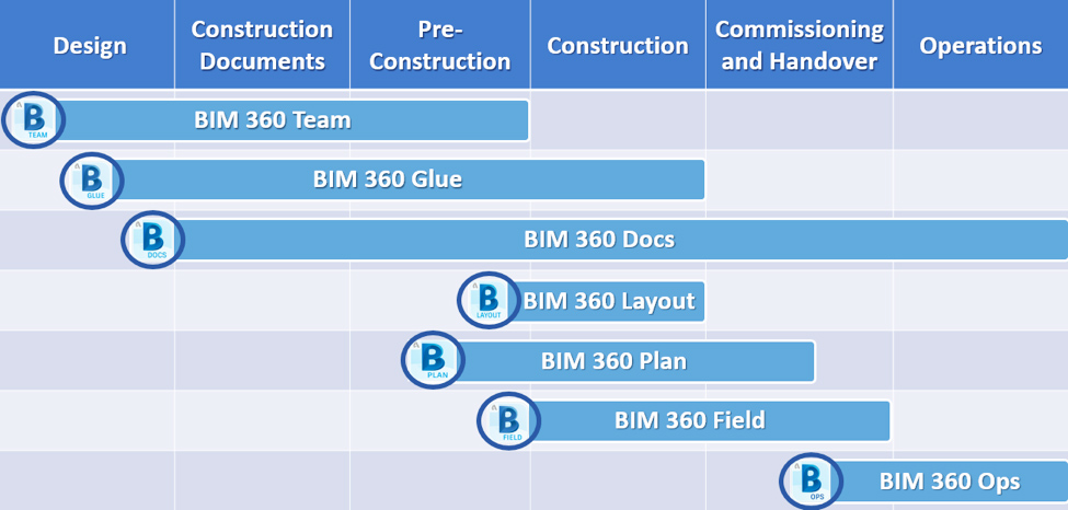 A graph showing where each of BIM 360's seven solutions can be used in the project lifecycle.