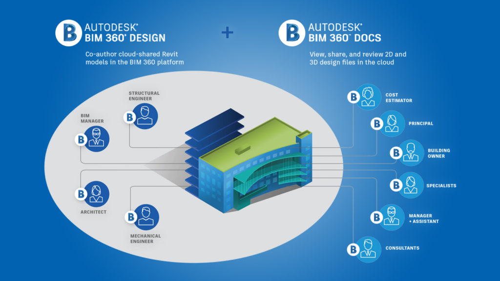 Cloud Worksharing in Revit is possible with BIM 360 Design