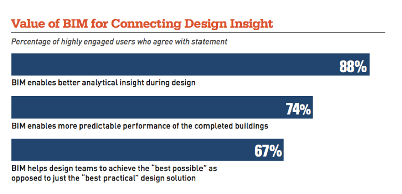 Graph showing the value of BIM for connecting design insights. AEC Industry Trends and BIM Connecting Teams