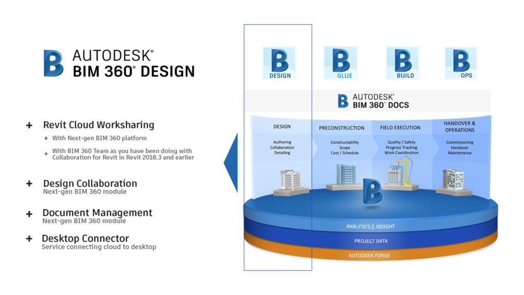 Komponenten von BIM 360 Design umfassen Revit Cloud Worksharing auf BIM 360 Team (wie Sie mit Collaboration for Revit vertraut sind) und auf der neuen BIM 360-Plattform, dem Dokumentenmanagementmodul, dem Design Collaboration-Modul (beide auf der neuen Plattform aufgebaut) und Autodesk Desktop Connector