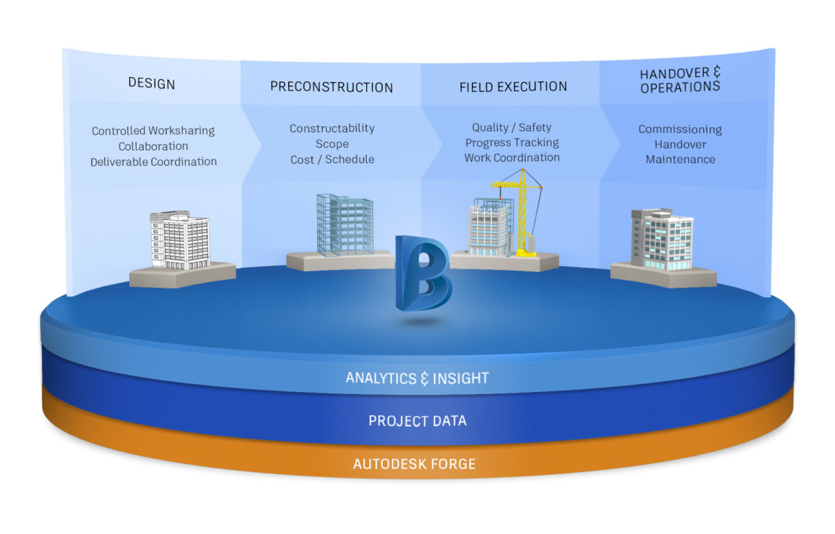 Illustration showing how the BIM 360 platform supports various AEC project phases, from design, to precon, to construction, and beyond. In April 2018, design collaboration joined the construction data platform.
