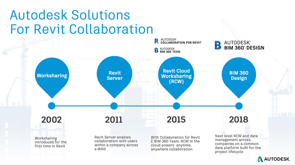 Historical timeline of Autodesk's collaborative solutions for Revit. The timeline shows worksharing developed in 2012, Revit Server in 2011 for collaborating internally, Revit Cloud Worksharing - the primary function of C4R, and finally BIM 360 Design on the next gen BIM 360 platform. The historical timeline is used as supporting image for an article with 8 BIM 360 Design tips and best practices by Stantec's Robert Manna